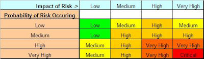 Project Risk Matrix
